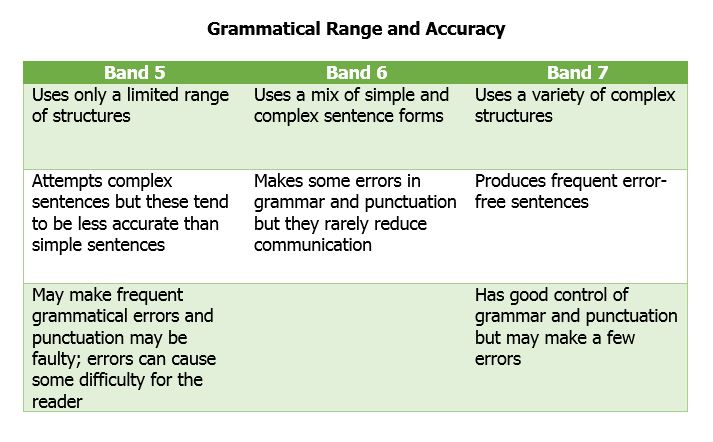 IELTS Writing Task 1_Lexical Resource